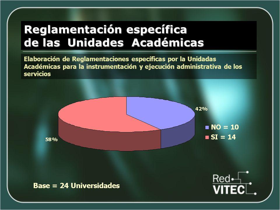 Reglamentación específica de las Unidades Académicas Elaboración de Reglamentaciones específicas por la Unidadas Académicas para la instrumentación y ejecución administrativa de los servicios Base = 24 Universidades