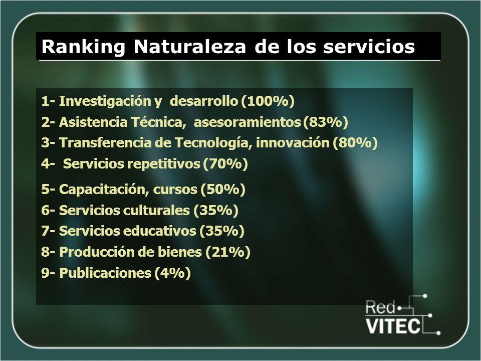 Ranking Naturaleza de los servicios 5- Capacitación, cursos (50%) 6- Servicios culturales (35%) 7- Servicios educativos (35%) 8- Producción de bienes (21%) 9- Publicaciones (4%) 1- Investigación y desarrollo (100%) 2- Asistencia Técnica, asesoramientos (83%) 3- Transferencia de Tecnología, innovación (80%) 4- Servicios repetitivos (70%)