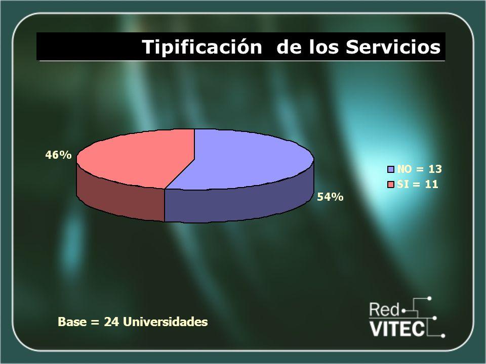 Tipificación de los Servicios Base = 24 Universidades