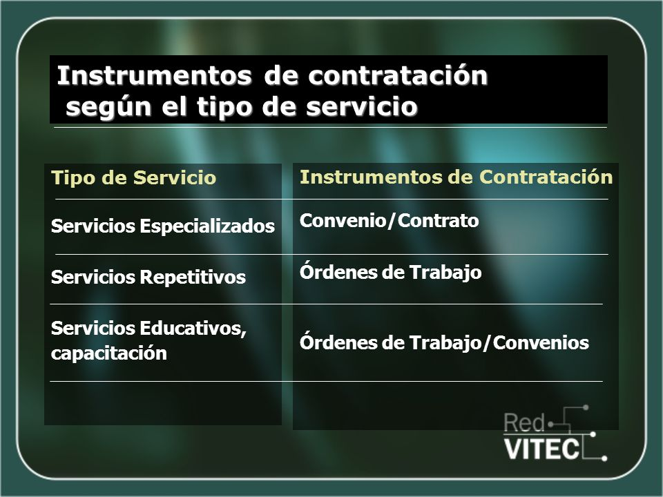 Instrumentos de contratación según el tipo de servicio según el tipo de servicio Tipo de Servicio Servicios Especializados Servicios Repetitivos Servicios Educativos, capacitación Instrumentos de Contratación Convenio/Contrato Órdenes de Trabajo Órdenes de Trabajo/Convenios