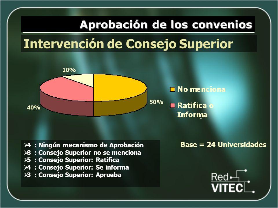 Aprobación de los convenios Intervención de Consejo Superior 4 : Ningún mecanismo de Aprobación 8 : Consejo Superior no se menciona 5 : Consejo Superi