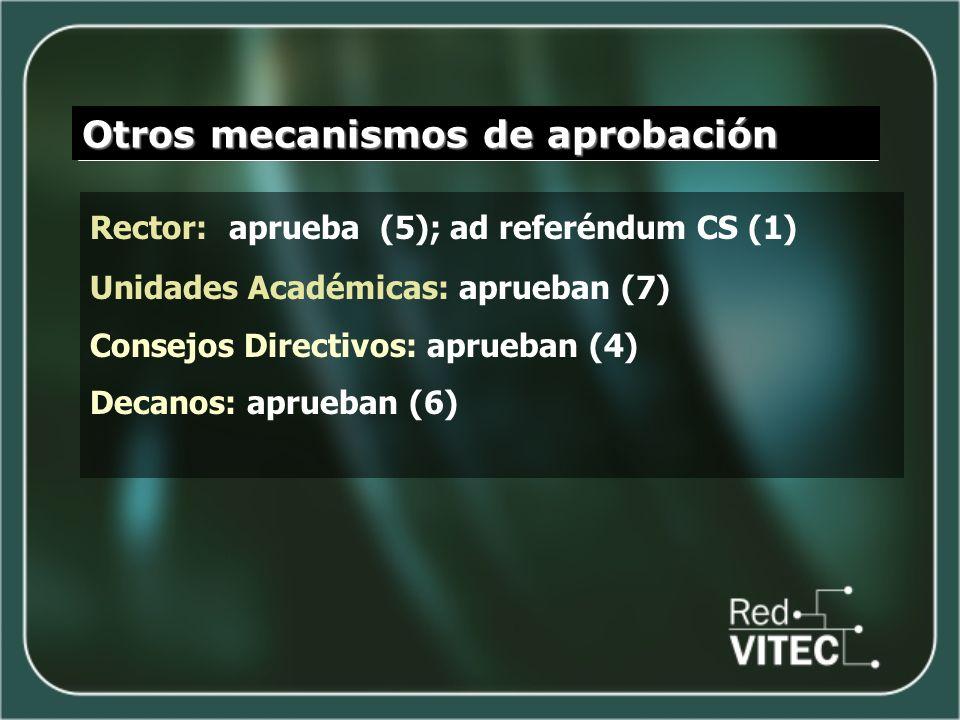 Otros mecanismos de aprobación Rector: aprueba (5); ad referéndum CS (1) Unidades Académicas: aprueban (7) Consejos Directivos: aprueban (4) Decanos: aprueban (6)