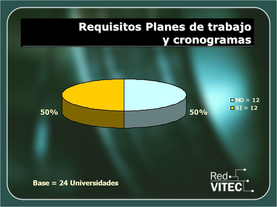 Requisitos Planes de trabajo y cronogramas Base = 24 Universidades