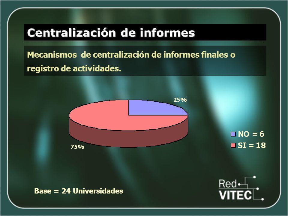 Centralización de informes Base = 24 Universidades Mecanismos de centralización de informes finales o registro de actividades.