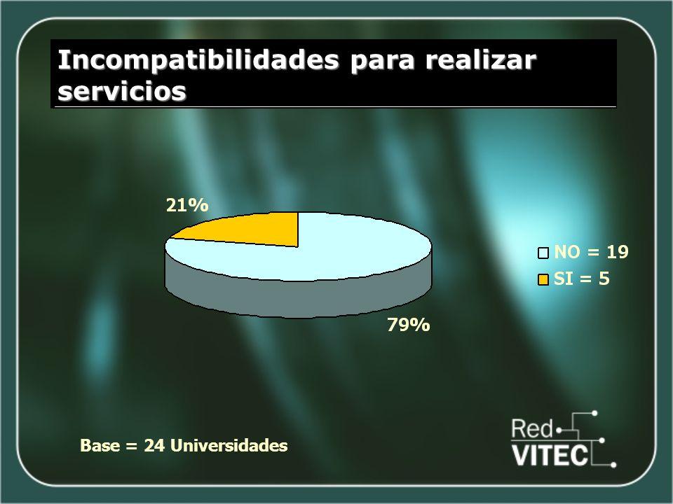 Incompatibilidades para realizar servicios Base = 24 Universidades