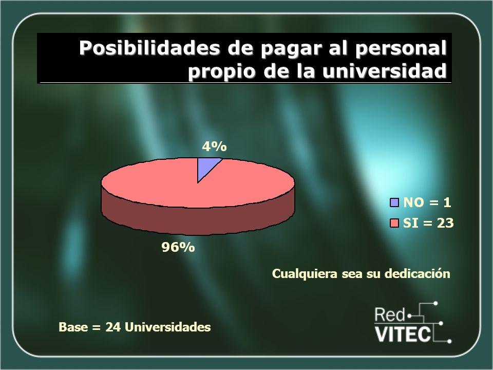 Posibilidades de pagar al personal propio de la universidad Base = 24 Universidades Cualquiera sea su dedicación