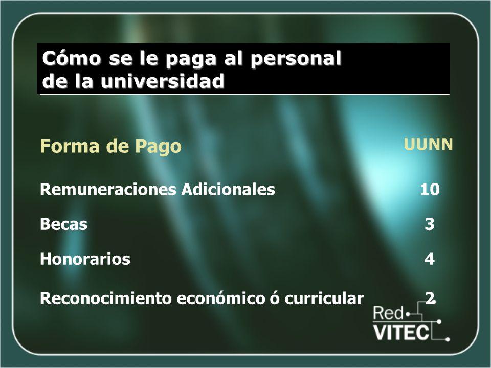 Cómo se le paga al personal de la universidad Forma de Pago UUNN Remuneraciones Adicionales1010 Becas3 Honorarios Reconocimiento económico ó curricula