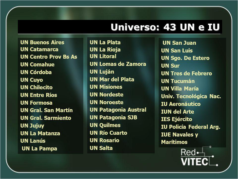 Universo: 43 UN e IU UN Buenos Aires UN Catamarca UN Centro Prov Bs As UN Comahue UN Córdoba UN Cuyo UN Chilecito UN Entre Ríos UN Formosa UN Gral. Sa