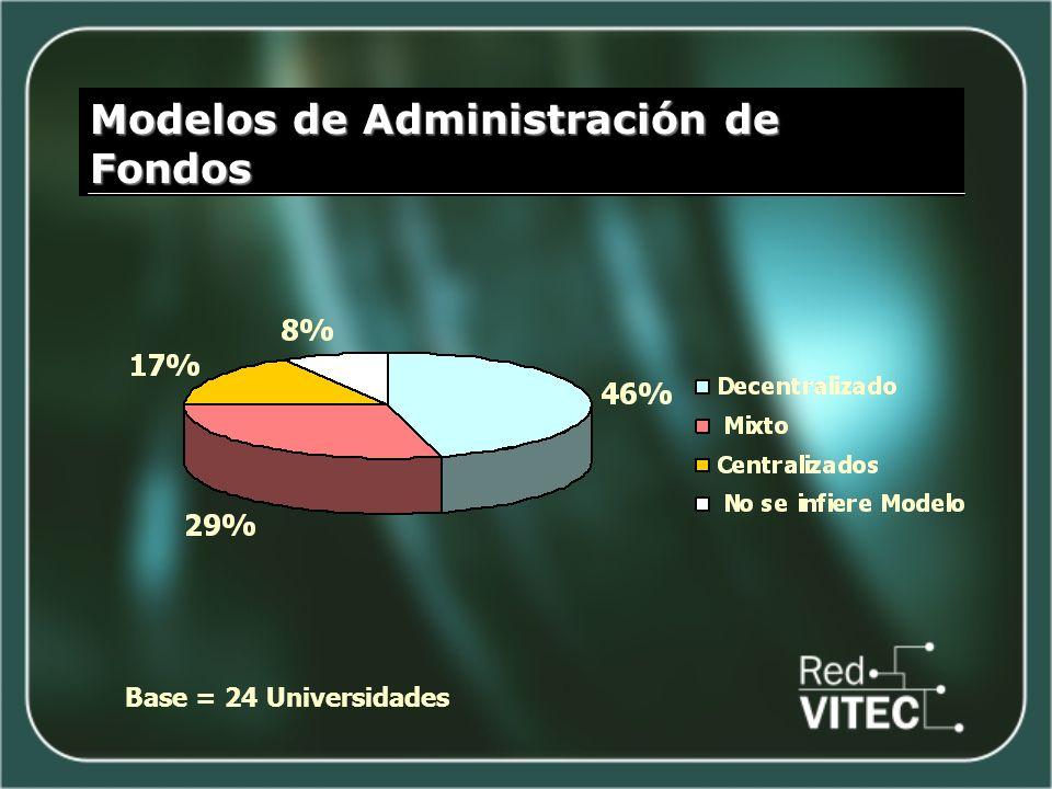 Modelos de Administración de Fondos Base = 24 Universidades