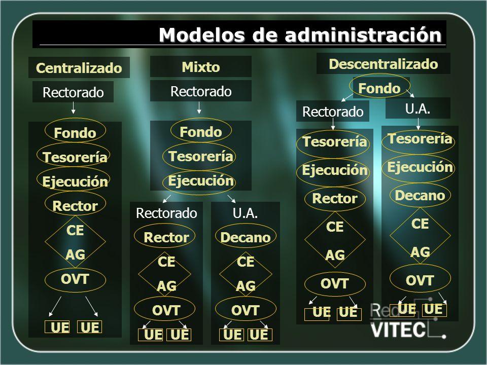 Modelos de administración Mixto Descentralizado Rectorado Fondo Tesorería Ejecución Rector CE AG OVT UE Centralizado U.A. Fondo Tesorería Ejecución Re