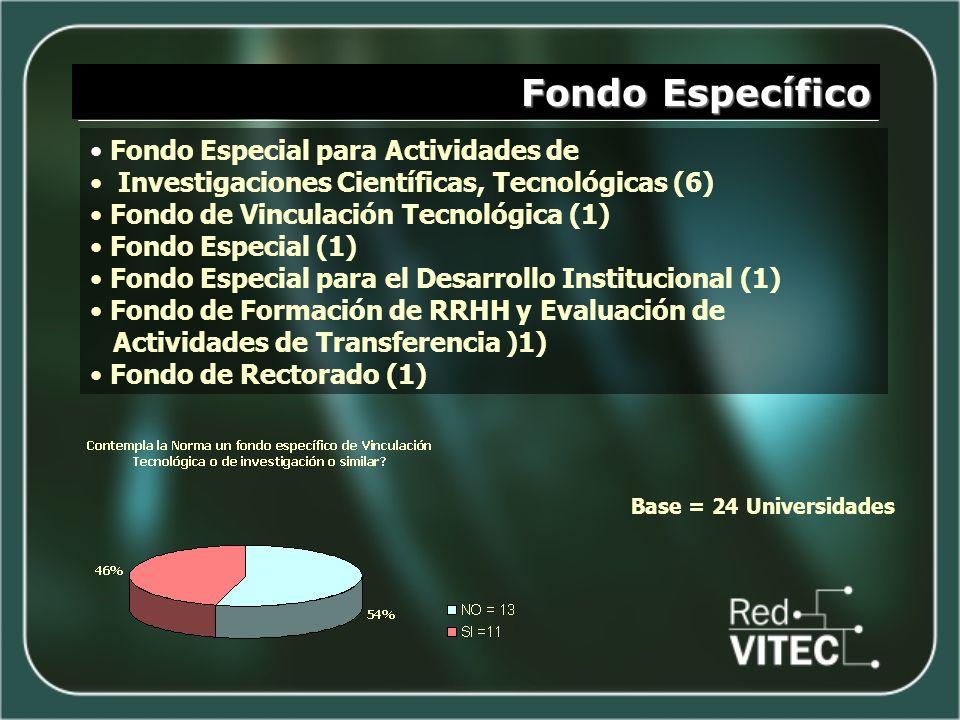 Fondo Específico Fondo Especial para Actividades de Investigaciones Científicas, Tecnológicas (6) Fondo de Vinculación Tecnológica (1) Fondo Especial (1) Fondo Especial para el Desarrollo Institucional (1) Fondo de Formación de RRHH y Evaluación de Actividades de Transferencia )1) Fondo de Rectorado (1) Base = 24 Universidades