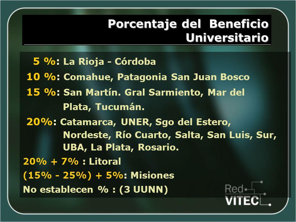 Porcentaje del Beneficio Universitario 5 %: La Rioja - Córdoba 10 %: Comahue, Patagonia San Juan Bosco 15 %: San Martín.