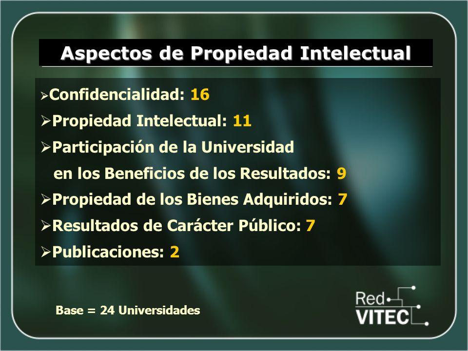 Aspectos de Propiedad Intelectual Confidencialidad: 16 Propiedad Intelectual: 11 Participación de la Universidad en los Beneficios de los Resultados: 9 Propiedad de los Bienes Adquiridos: 7 Resultados de Carácter Público: 7 Publicaciones: 2 Base = 24 Universidades