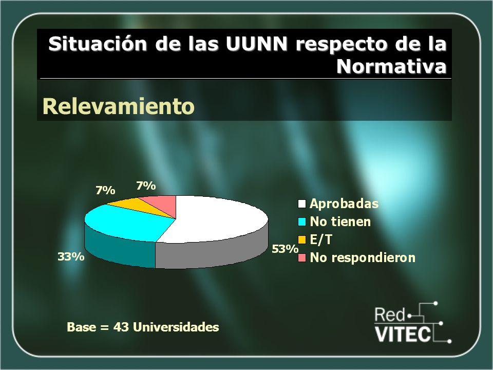 Situación de las UUNN respecto de la Normativa Relevamiento Base = 43 Universidades