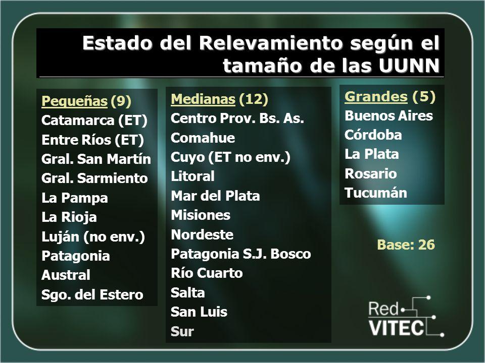 Estado del Relevamiento según el tamaño de las UUNN Pequeñas (9) Catamarca (ET) Entre Ríos (ET) Gral. San Martín Gral. Sarmiento La Pampa La Rioja Luj
