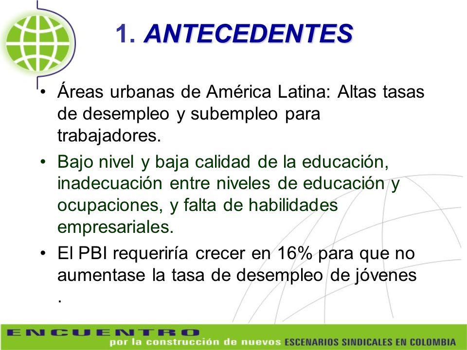 ANTECEDENTES 1. ANTECEDENTES Áreas urbanas de América Latina: Altas tasas de desempleo y subempleo para trabajadores. Bajo nivel y baja calidad de la