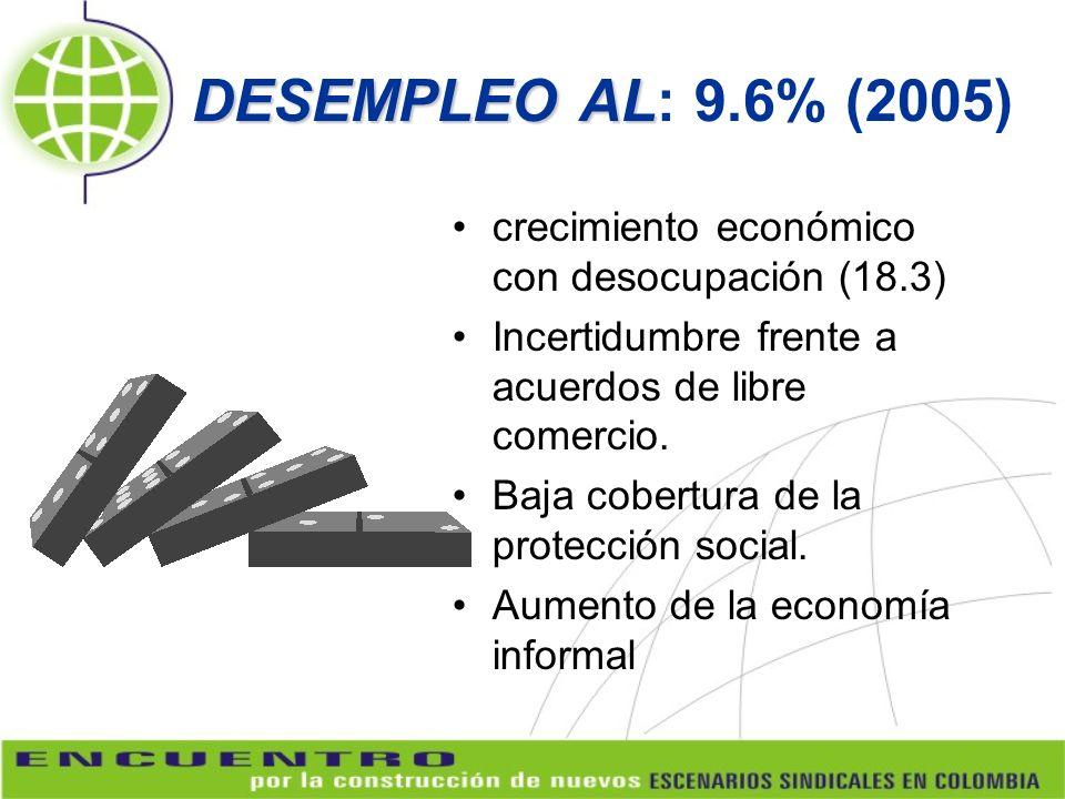 DESEMPLEO AL DESEMPLEO AL: 9.6% (2005) crecimiento económico con desocupación (18.3) Incertidumbre frente a acuerdos de libre comercio. Baja cobertura