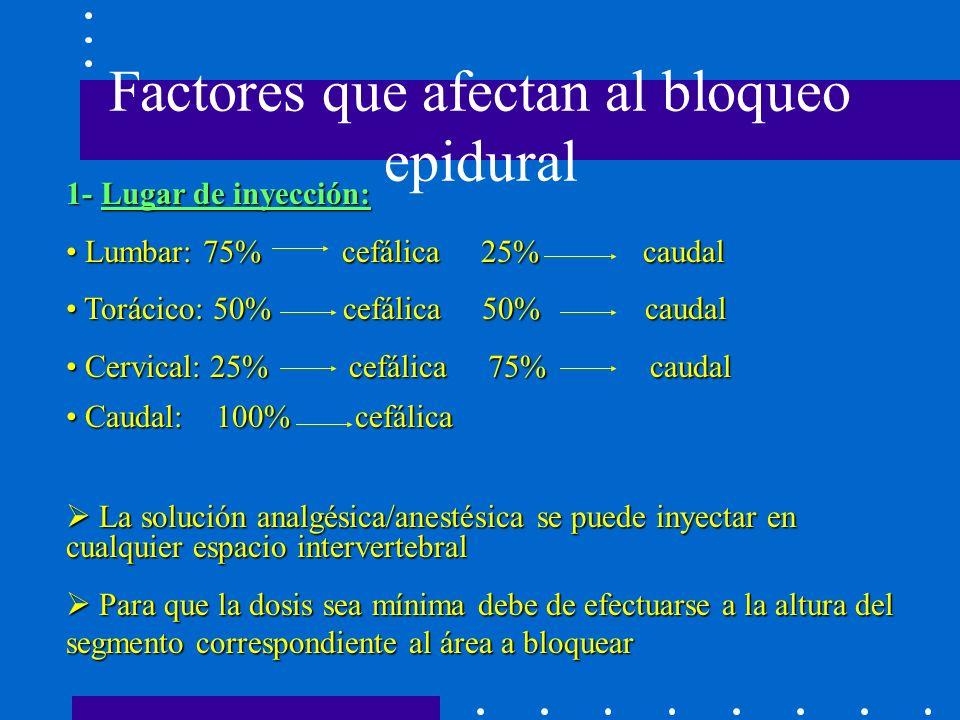 Factores que afectan al bloqueo epidural 1- Lugar de inyección: Lumbar: 75% cefálica 25% caudal Lumbar: 75% cefálica 25% caudal Torácico: 50% cefálica 50% caudal Torácico: 50% cefálica 50% caudal Cervical: 25% cefálica 75% caudal Cervical: 25% cefálica 75% caudal Caudal: 100% cefálica Caudal: 100% cefálica La solución analgésica/anestésica se puede inyectar en cualquier espacio intervertebral La solución analgésica/anestésica se puede inyectar en cualquier espacio intervertebral Para que la dosis sea mínima debe de efectuarse a la altura del segmento correspondiente al área a bloquear Para que la dosis sea mínima debe de efectuarse a la altura del segmento correspondiente al área a bloquear