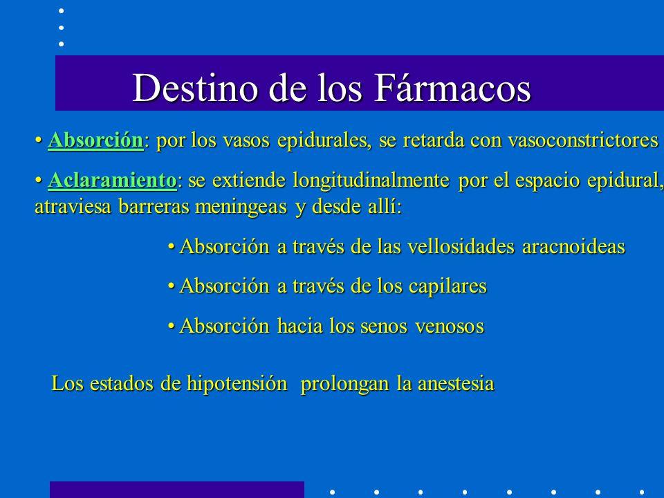 Destino de los Fármacos Absorción: por los vasos epidurales, se retarda con vasoconstrictores Absorción: por los vasos epidurales, se retarda con vasoconstrictores Aclaramiento: se extiende longitudinalmente por el espacio epidural, atraviesa barreras meningeas y desde allí: Aclaramiento: se extiende longitudinalmente por el espacio epidural, atraviesa barreras meningeas y desde allí: Absorción a través de las vellosidades aracnoideas Absorción a través de las vellosidades aracnoideas Absorción a través de los capilares Absorción a través de los capilares Absorción hacia los senos venosos Absorción hacia los senos venosos Los estados de hipotensión prolongan la anestesia