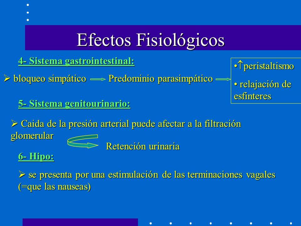 4- Sistema gastrointestinal: Efectos Fisiológicos bloqueo simpático bloqueo simpático Predominio parasimpático peristaltismo peristaltismo relajación de esfinteres relajación de esfinteres 5- Sistema genitourinario: Caida de la presión arterial puede afectar a la filtración glomerular Caida de la presión arterial puede afectar a la filtración glomerular Retención urinaria 6- Hipo: se presenta por una estimulación de las terminaciones vagales (=que las nauseas) se presenta por una estimulación de las terminaciones vagales (=que las nauseas)