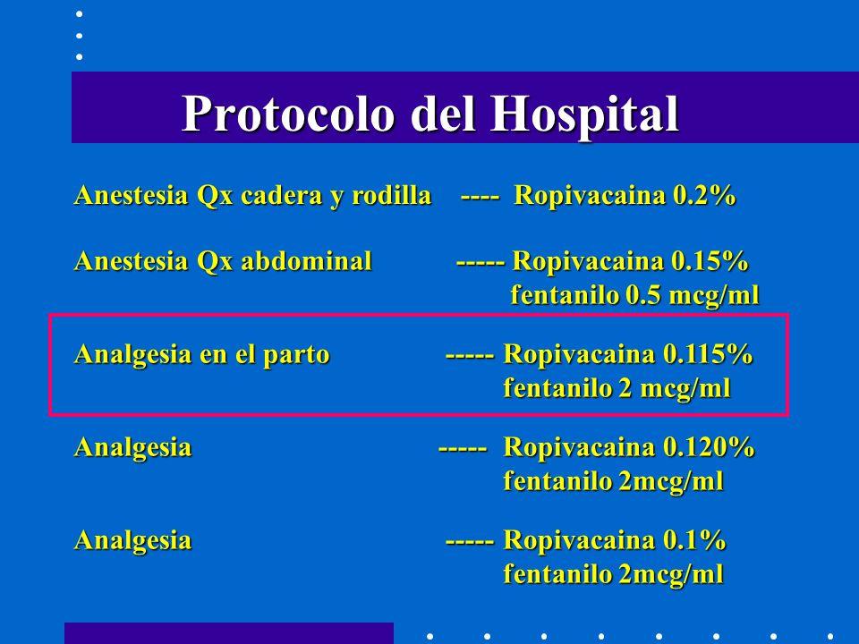 Protocolo del Hospital Anestesia Qx cadera y rodilla ---- Ropivacaina 0.2% Anestesia Qx abdominal ----- Ropivacaina 0.15% fentanilo 0.5 mcg/ml Analgesia en el parto ----- Ropivacaina 0.115% fentanilo 2 mcg/ml Analgesia ----- Ropivacaina 0.120% fentanilo 2mcg/ml Analgesia -----Ropivacaina 0.1% fentanilo 2mcg/ml