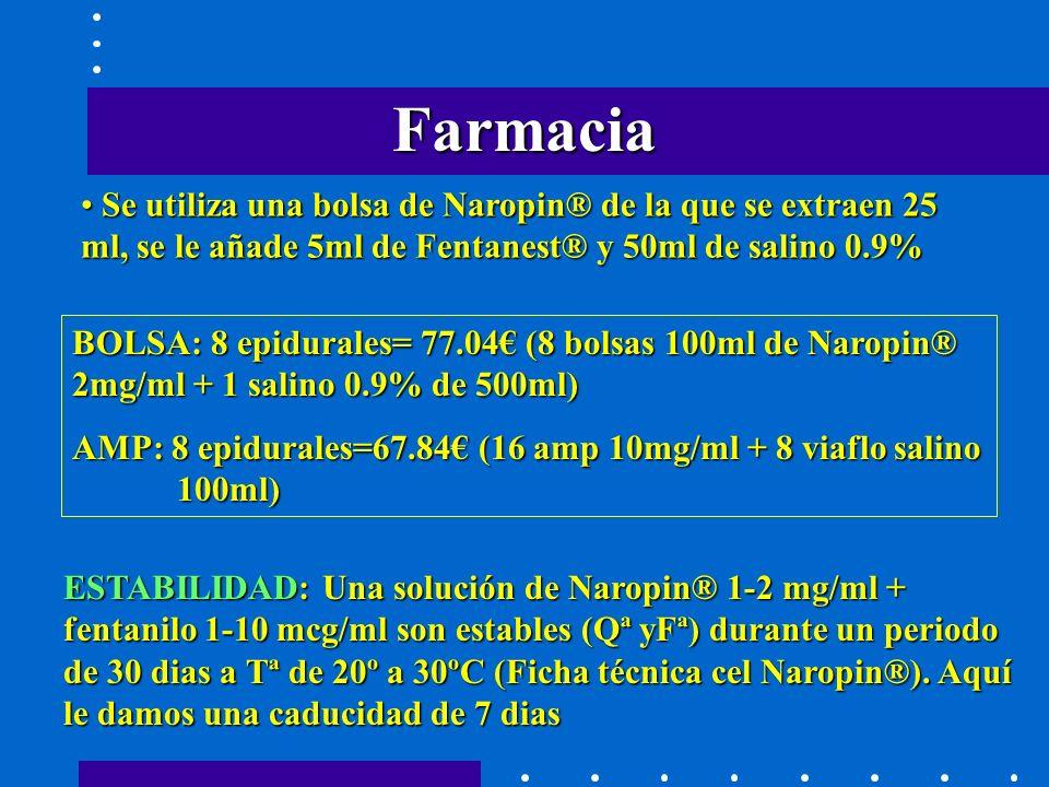 Farmacia Se utiliza una bolsa de Naropin® de la que se extraen 25 ml, se le añade 5ml de Fentanest® y 50ml de salino 0.9% Se utiliza una bolsa de Naropin® de la que se extraen 25 ml, se le añade 5ml de Fentanest® y 50ml de salino 0.9% BOLSA: 8 epidurales= 77.04 (8 bolsas 100ml de Naropin® 2mg/ml + 1 salino 0.9% de 500ml) AMP: 8 epidurales=67.84 (16 amp 10mg/ml + 8 viaflo salino 100ml) ESTABILIDAD: Una solución de Naropin® 1-2 mg/ml + fentanilo 1-10 mcg/ml son estables (Qª yFª) durante un periodo de 30 dias a Tª de 20º a 30ºC (Ficha técnica cel Naropin®).