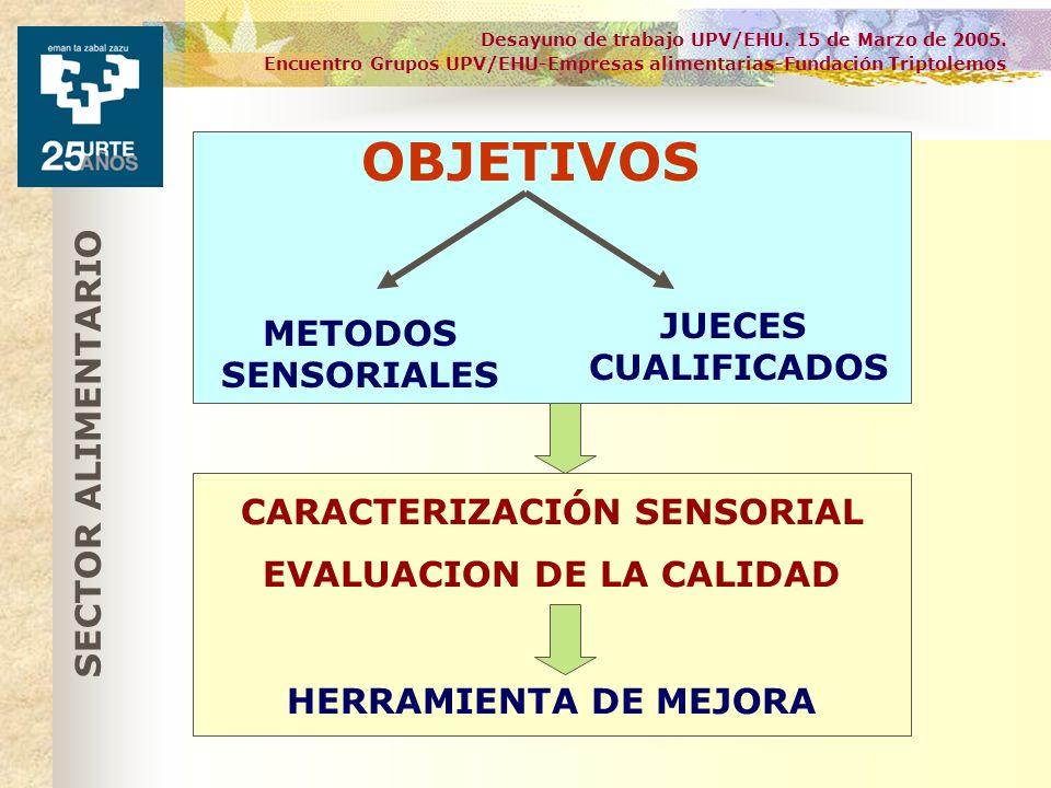 Desayuno de trabajo UPV/EHU. 15 de Marzo de 2005. Encuentro Grupos UPV/EHU-Empresas alimentarias-Fundación Triptolemos OBJETIVOS METODOS SENSORIALES J