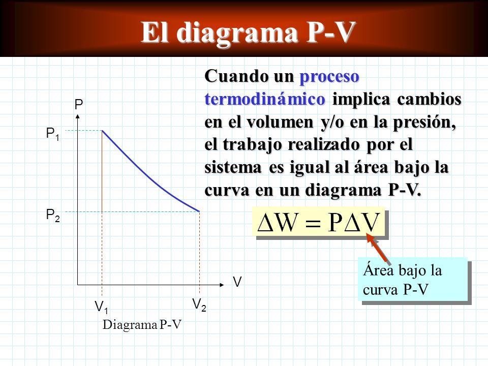 El diagrama P-V Cuando un proceso termodinámico implica cambios en el volumen y/o en la presión, el trabajo realizado por el sistema es igual al área bajo la curva en un diagrama P-V.