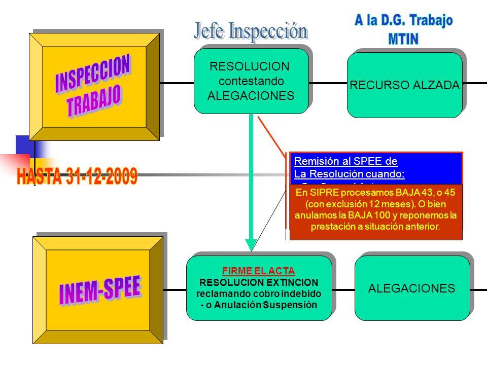 RESOLUCION EXTINCION -Desestimando Alegaciones RESOLUCION EXTINCION -Desestimando Alegaciones CONTENCIOSO ADMINISTRATIVO CONTENCIOSO ADMINISTRATIVO RECLAMACION PREVIA RECLAMACION PREVIA Remisión al SPEE de la Resolución del Rec.