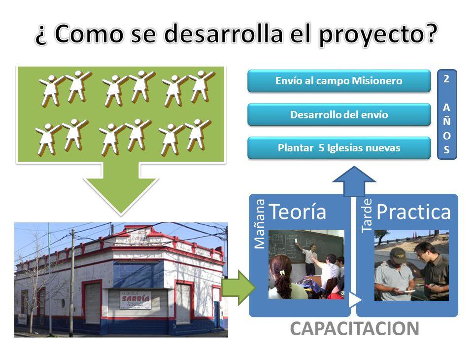 Mañana Teoría Tarde Practica Plantar 5 Iglesias nuevas 2AÑOS2AÑOS Desarrollo del envío Envío al campo Misionero CAPACITACION