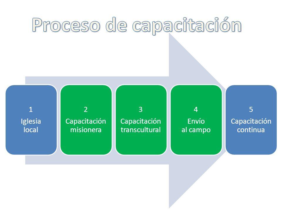 1 Iglesia local 2 Capacitación misionera 3 Capacitación transcultural 4 Envío al campo 5 Capacitación continua