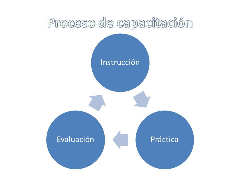Instrucción PrácticaEvaluación