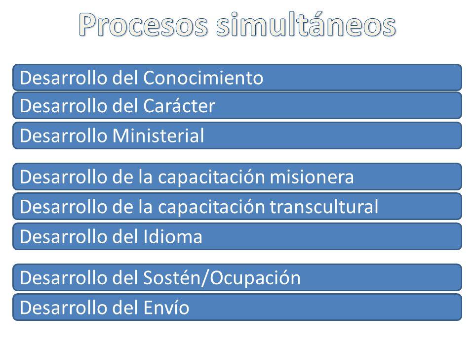 Desarrollo del Conocimiento Desarrollo del Carácter Desarrollo Ministerial Desarrollo del Sostén/Ocupación Desarrollo del Envío Desarrollo de la capac