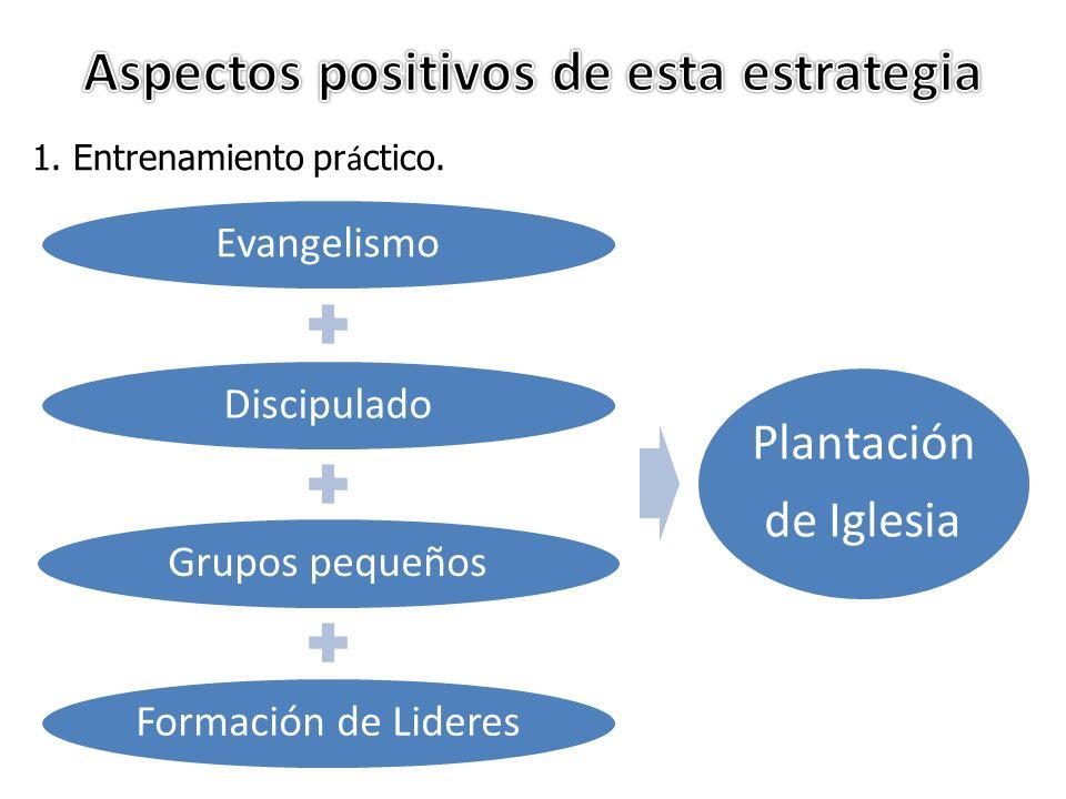 1. Entrenamiento pr á ctico. EvangelismoDiscipuladoGrupos pequeños Formación de Lideres Plantación de Iglesia