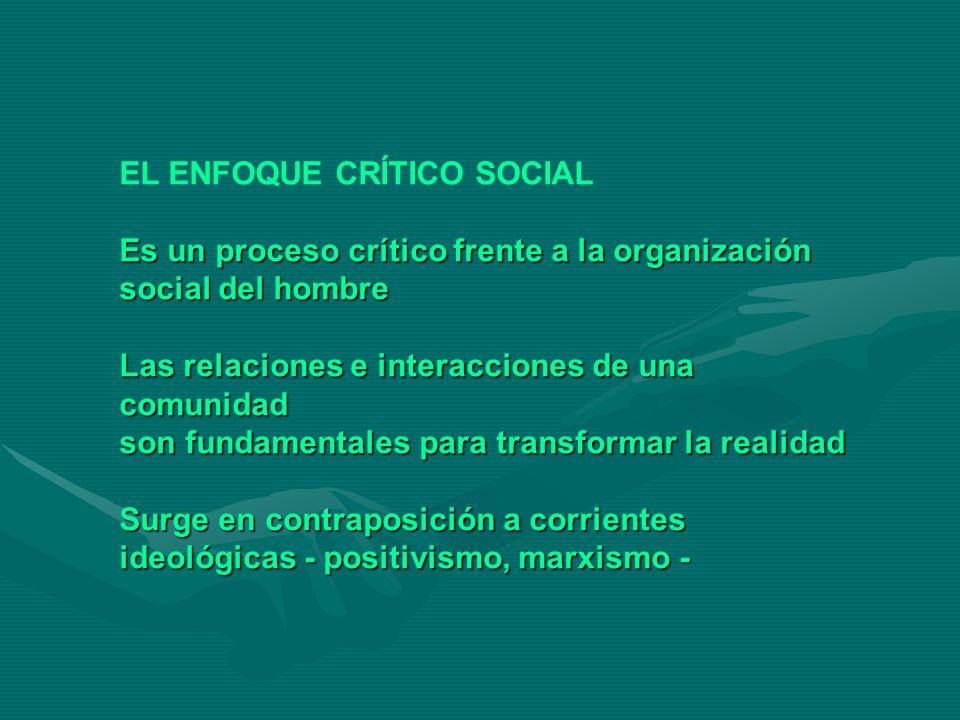 TIPOS Inserción Investigación Investigación Inserción Investigación Investigación Intervención Participativa Acción participativa Intervención Participativa Acción participativa Observación La Comunidad Transformación de Participante colabora la comunidad Descriptivo Participativo Emancipatorio Ciencias Sociales