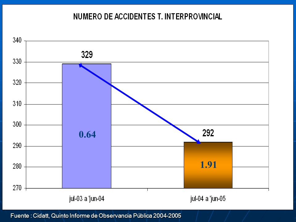 Fuente : Cidatt, Quinto Informe de Observancia Pública 2004-2005 Fuente : Cidatt, Quinto Informe de Observancia Pública 2004-2005 0.64 1.91