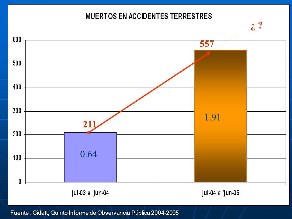 ¿ ? 211 557 Fuente : Cidatt, Quinto Informe de Observancia Pública 2004-2005 Fuente : Cidatt, Quinto Informe de Observancia Pública 2004-2005 0.64 1.9