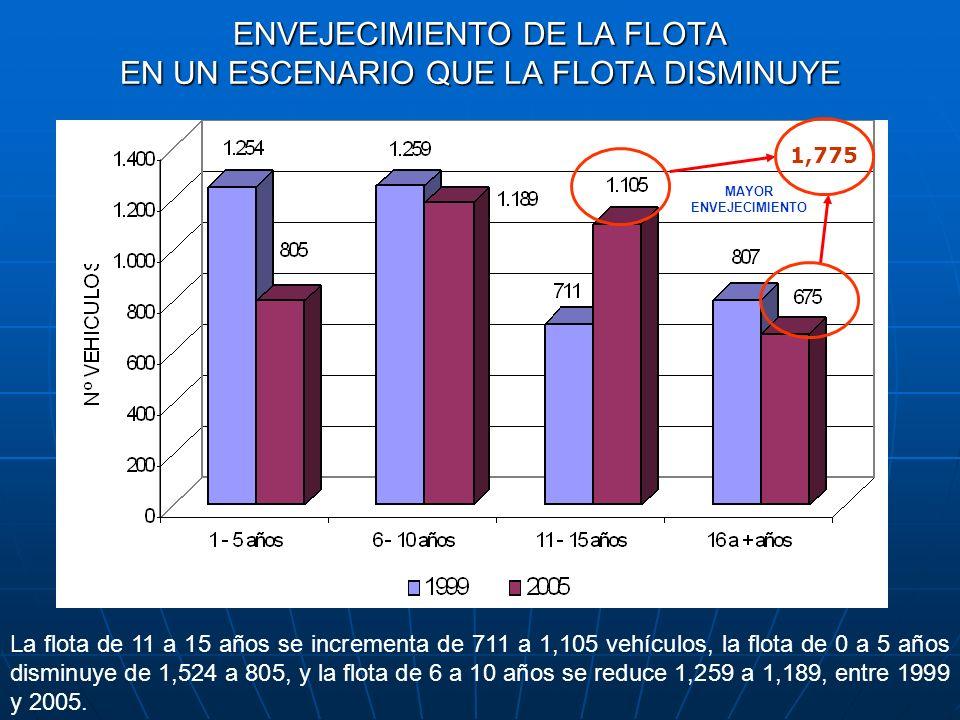 La flota de 11 a 15 años se incrementa de 711 a 1,105 vehículos, la flota de 0 a 5 años disminuye de 1,524 a 805, y la flota de 6 a 10 años se reduce