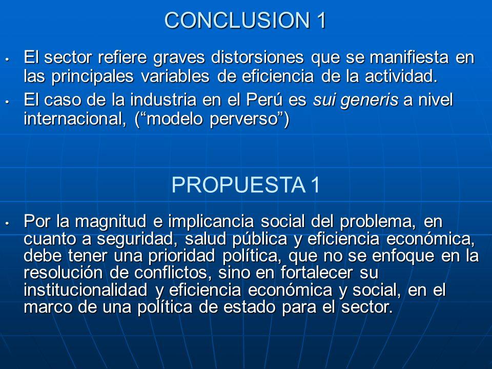 CONCLUSION 1 El sector refiere graves distorsiones que se manifiesta en las principales variables de eficiencia de la actividad. El sector refiere gra