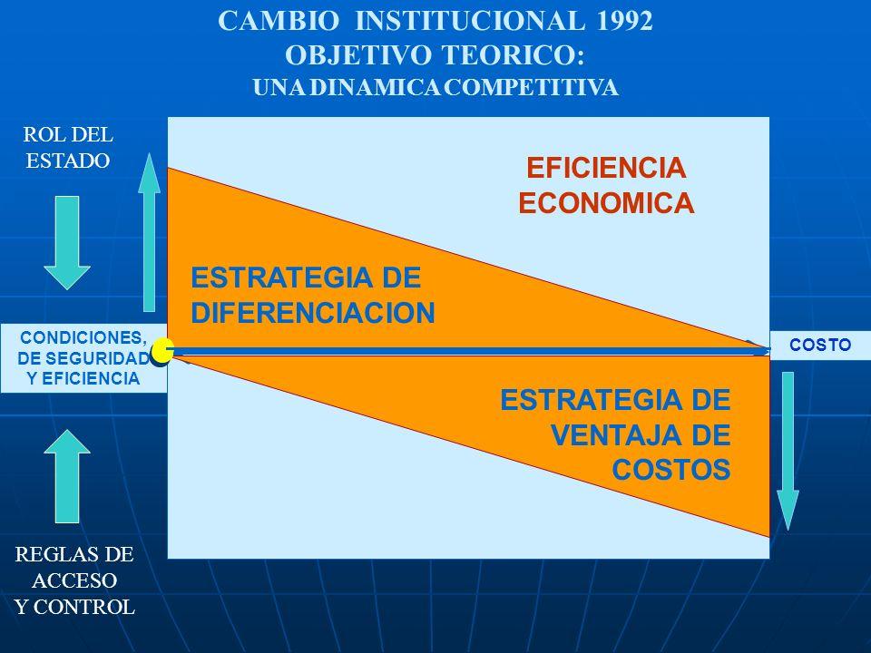 CONDICIONES, DE SEGURIDAD Y EFICIENCIA COSTO ESTRATEGIA DE DIFERENCIACION EFICIENCIA ECONOMICA ESTRATEGIA DE VENTAJA DE COSTOS REGLAS DE ACCESO Y CONT