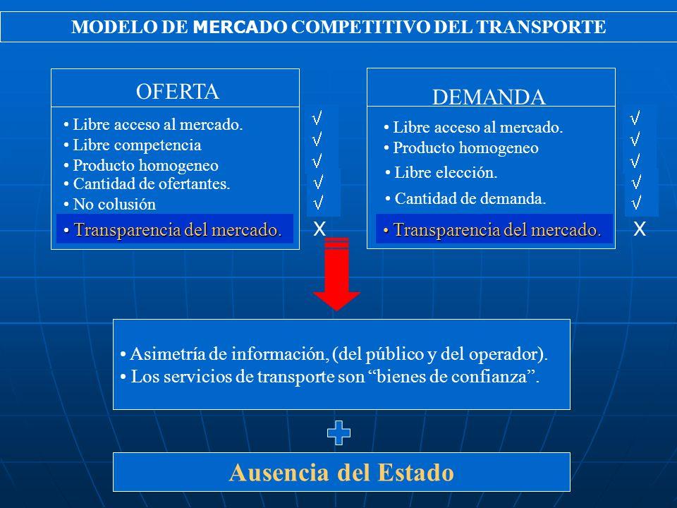 MODELO DE MERCA DO COMPETITIVO DEL TRANSPORTE Libre acceso al mercado. Producto homogeneo Libre elección. Cantidad de demanda. Libre acceso al mercado