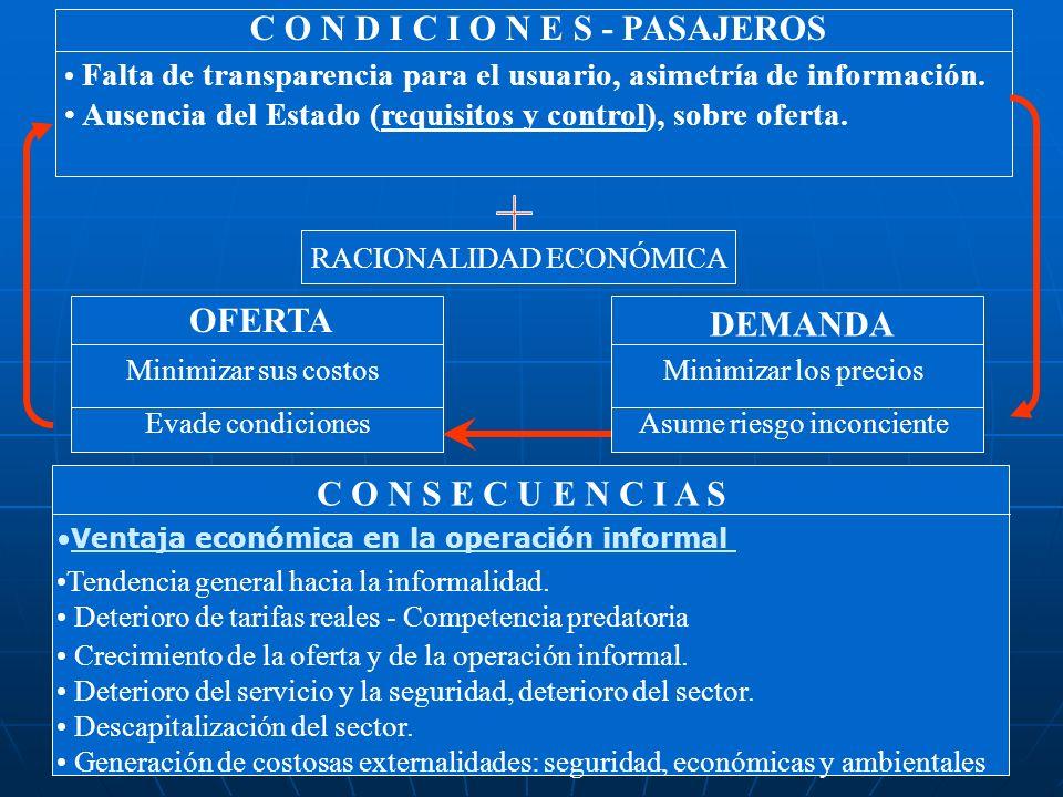 C O N D I C I O N E S - PASAJEROS Falta de transparencia para el usuario, asimetría de información. Ausencia del Estado (requisitos y control), sobre