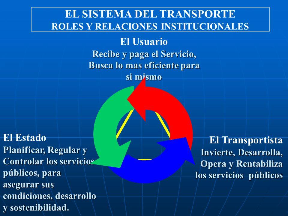 EL SISTEMA DEL TRANSPORTE ROLES Y RELACIONES INSTITUCIONALES El Usuario Recibe y paga el Servicio, Busca lo mas eficiente para si mismo El Estado Plan