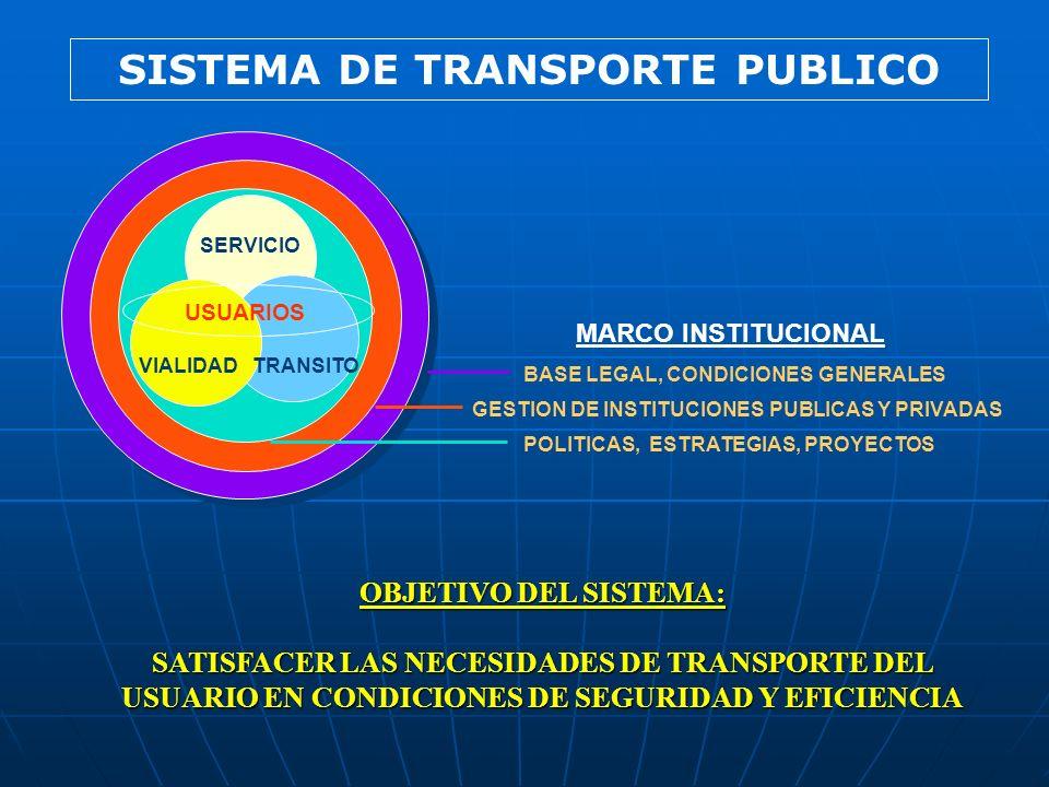 POLITICAS, ESTRATEGIAS, PROYECTOS GESTION DE INSTITUCIONES PUBLICAS Y PRIVADAS BASE LEGAL, CONDICIONES GENERALES VIALIDADTRANSITO SERVICIO USUARIOS MA