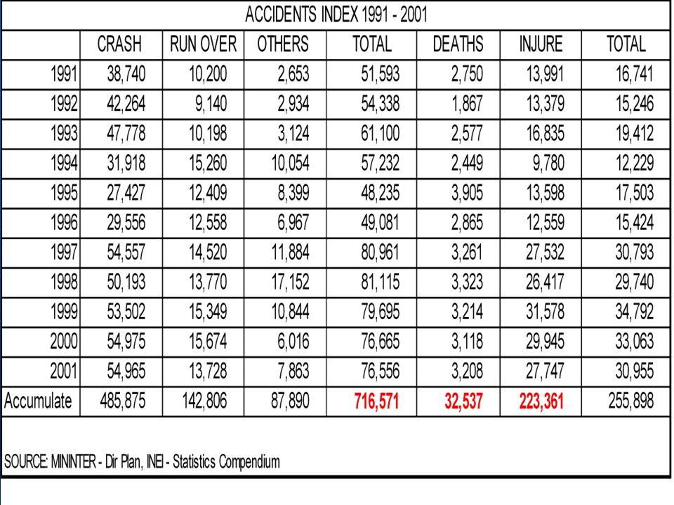 ATOMIZACION DE LAS OPERACIONES FUENTE : CIDATT, Daignóstico del desempeño del mercado de Tranporte Interprovincial de Pasajeros, Nov.