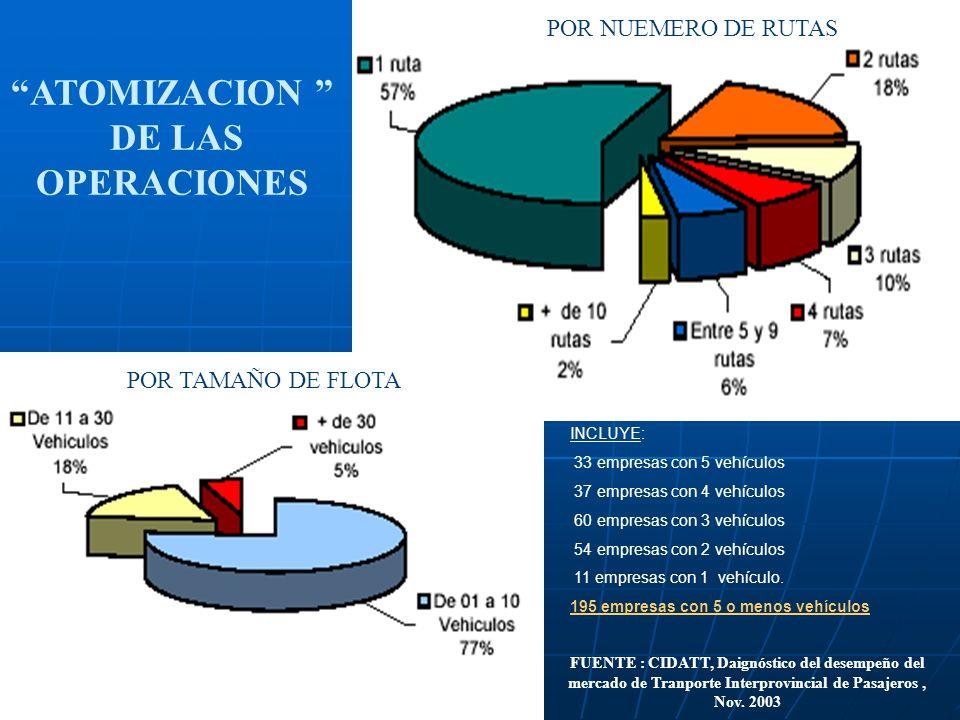ATOMIZACION DE LAS OPERACIONES FUENTE : CIDATT, Daignóstico del desempeño del mercado de Tranporte Interprovincial de Pasajeros, Nov. 2003 POR TAMAÑO