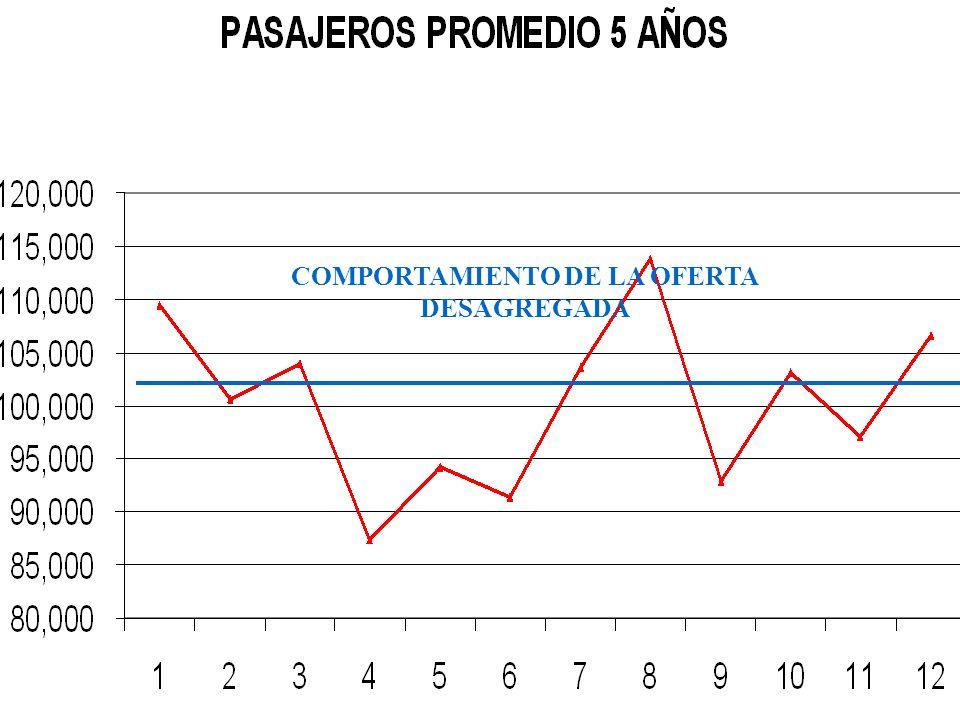 COMPORTAMIENTO DE LA OFERTA DESAGREGADA