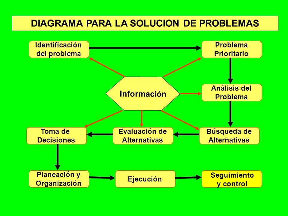 Identificación del problema Problema Prioritario Análisis del Problema Búsqueda de Alternativas Toma de Decisiones Evaluación de Alternativas Planeaci