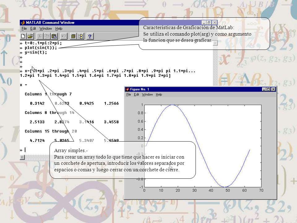 Características de Graficación de MatLab: Se utiliza el comando plot(arg) y como argumento la funcion que se desea graficar. Array simples.- Para crea