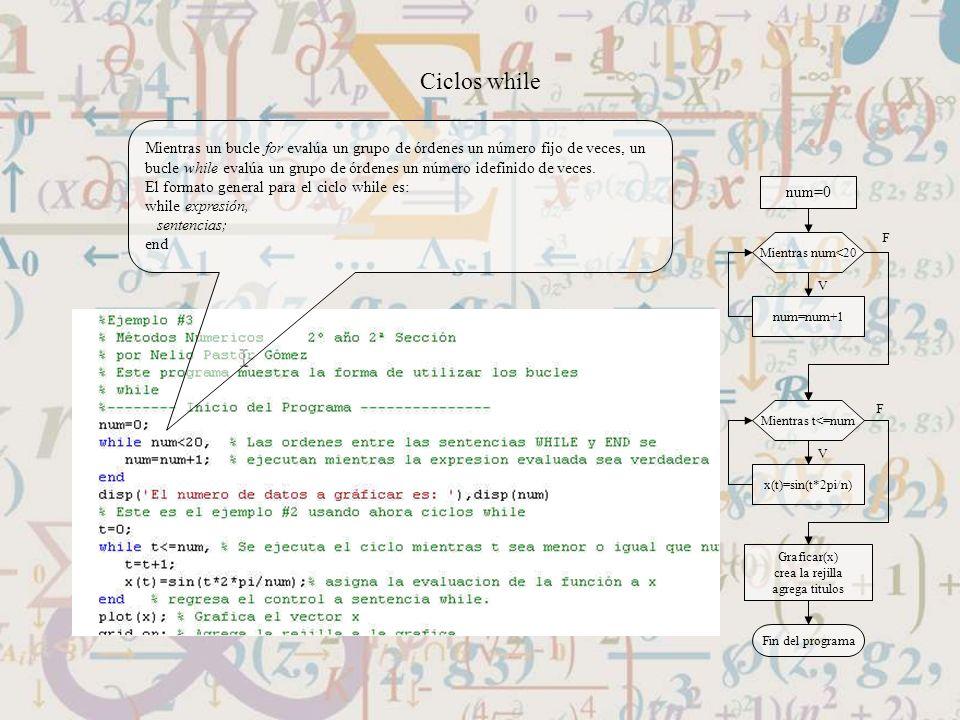 Mientras t<=num x(t)=sin(t*2pi/n) Graficar(x) crea la rejilla agrega titulos Fin del programa Mientras num<20 num=num+1 num=0 F V F V Ciclos while Mie